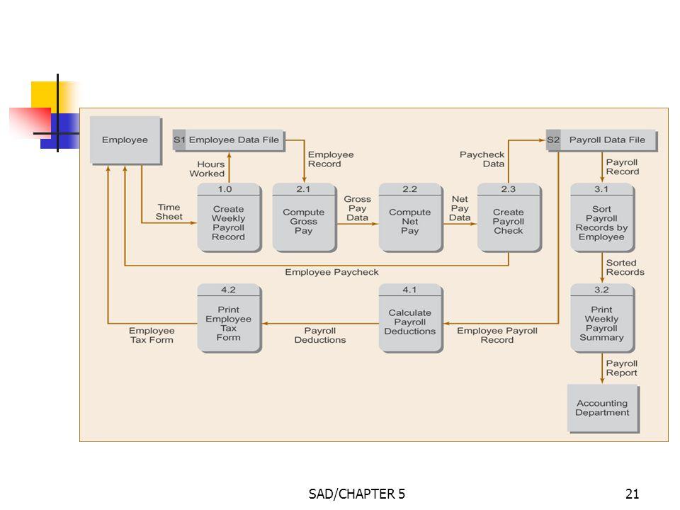 level 1 data flow diagram for employee payroll system - Payroll Data Flow Diagram
