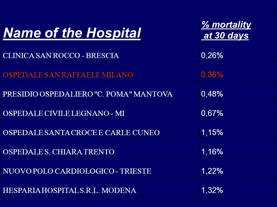 Name of the Hospital % mortality at 30 days