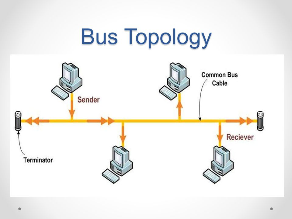 Multipoint Topology Network topology. - pp...