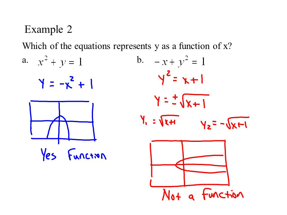 1.2 Functions Determine whether relations between two ...