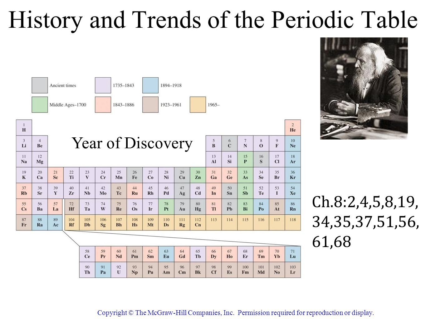 a history of periodic table The periodic table of the chemical elements is a list of known elements in the table, the elements are placed in the order of their atomic numbers starting with the lowest number the atomic number of an element is the same as the number of protons in that particular atom.