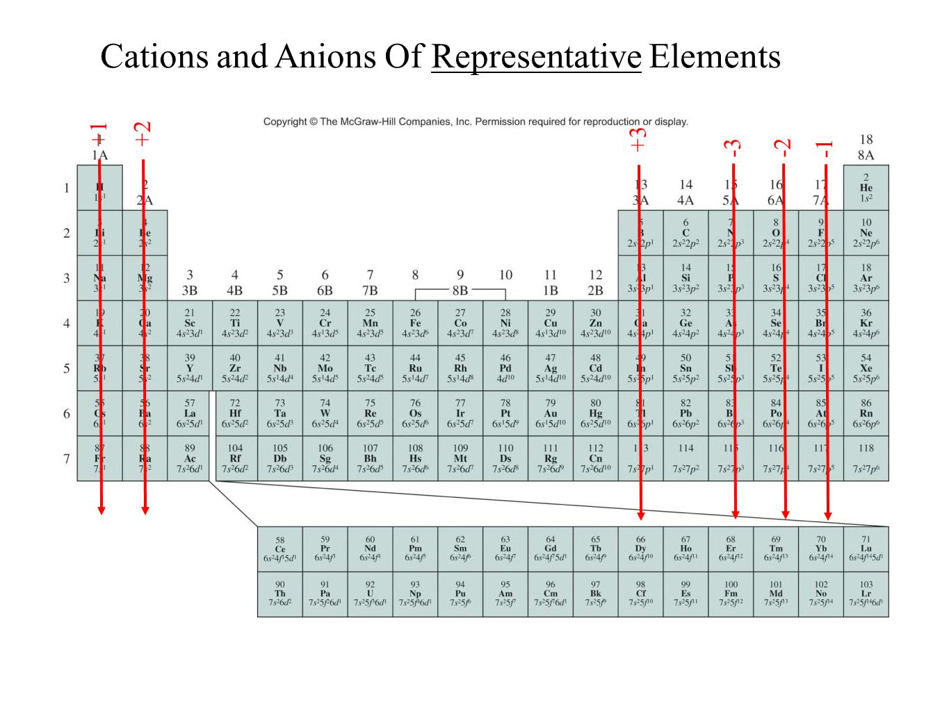 Periodic table anions choice image periodic table images periodic table anions gallery periodic table images history and trends of the periodic table ppt video gamestrikefo Image collections