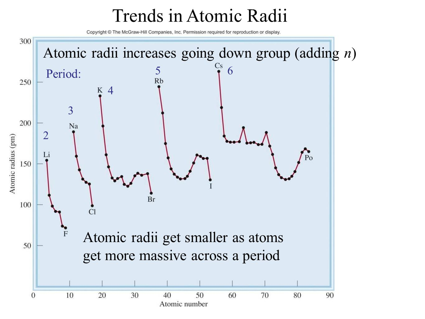 Trends of atomic radius on periodic table images periodic table atomic radius periodic table trend choice image periodic table history and trends of the periodic table gamestrikefo Choice Image