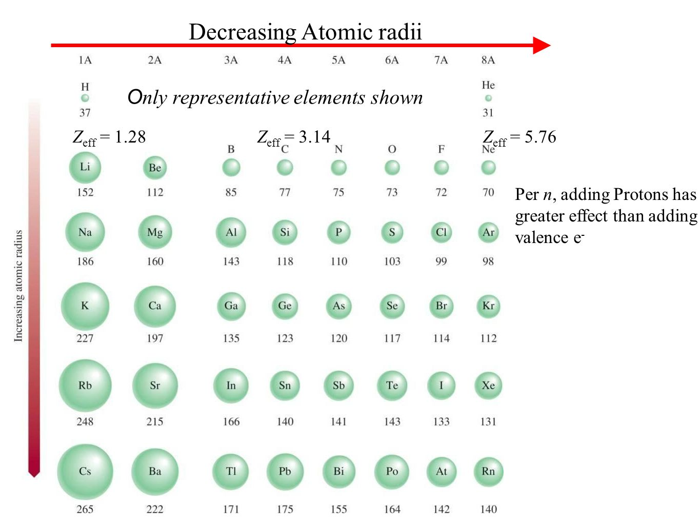 Ionic radii periodic table image collections periodic table images history and trends of the periodic table ppt video online download 20 only representative elements shown gamestrikefo Choice Image