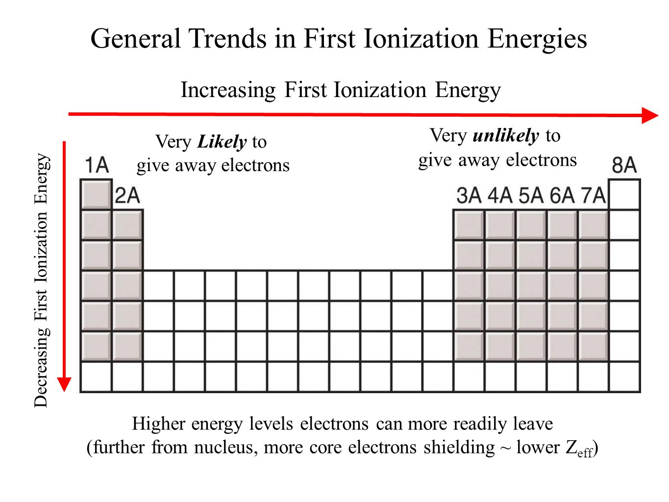 Shielding effect trend in periodic table choice image periodic history and trends of the periodic table ppt video online download general trends in first ionization gamestrikefo Choice Image