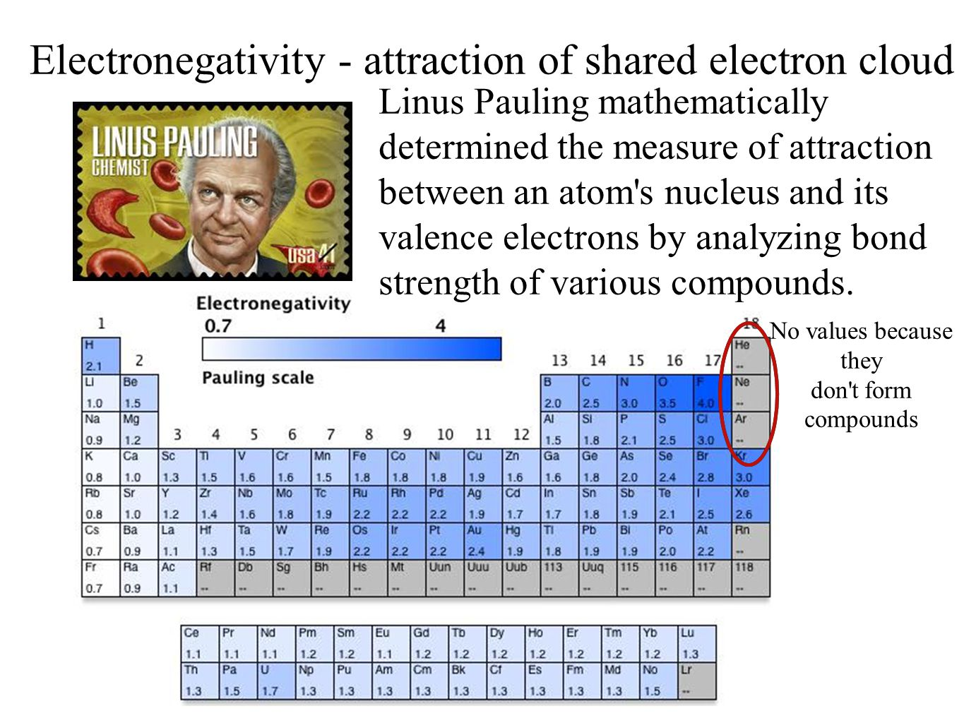 Electronegativity values periodic table gallery periodic table pauling scale of electronegativity periodic table choice image bond strength periodic table image collections periodic table gamestrikefo Images