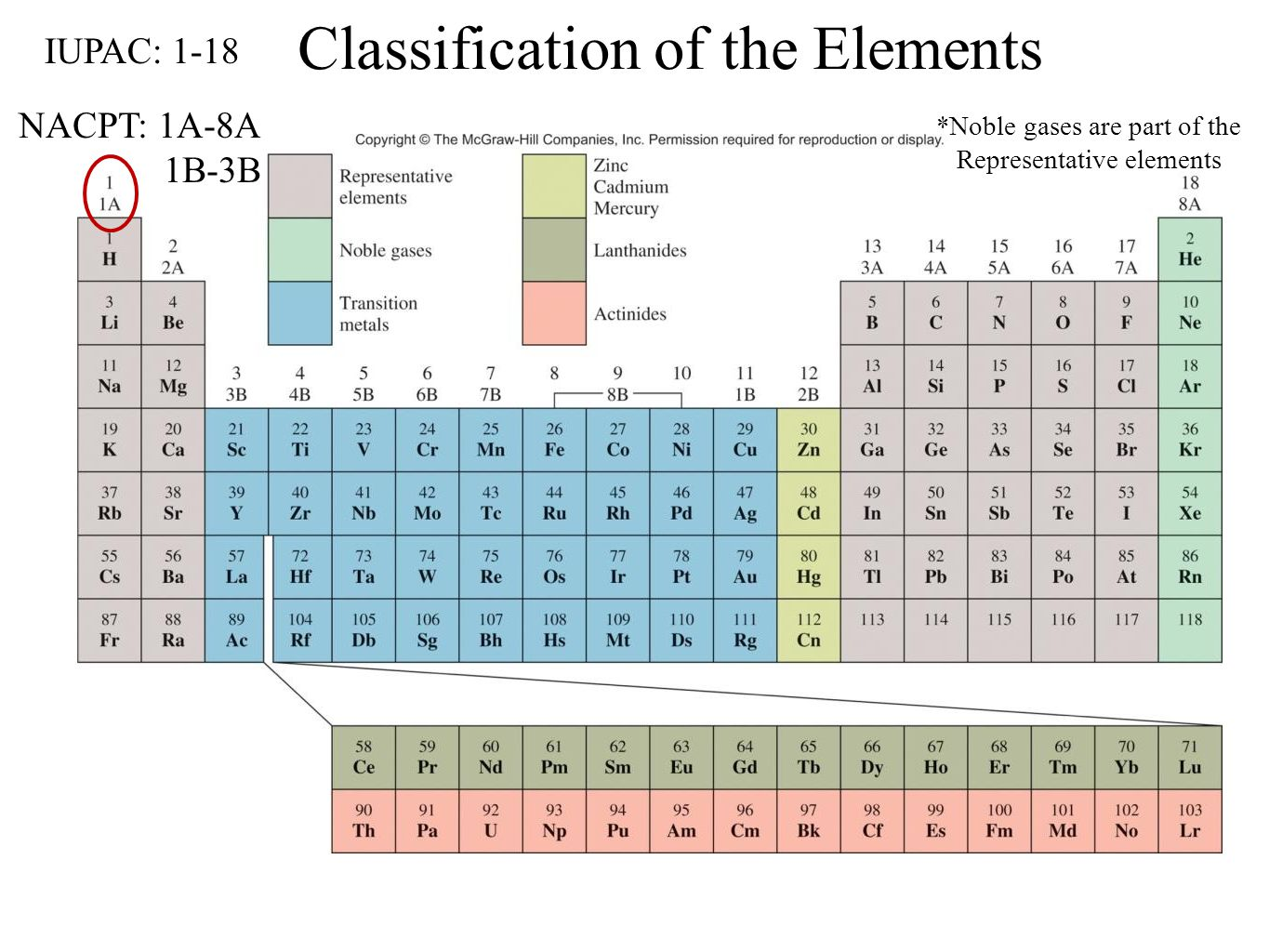 History and trends of the periodic table ppt video online download noble gases are part of the representative elements gamestrikefo Image collections