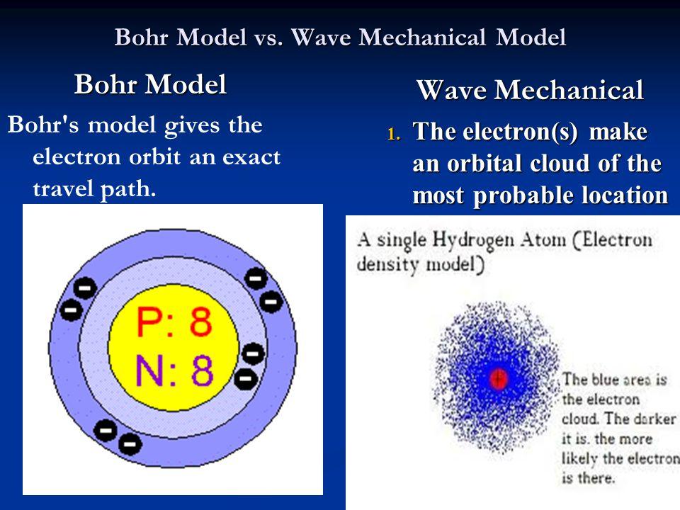 Bohr Model Vs Wave Mechanical Model on Electron Energy Levels Bohr Model