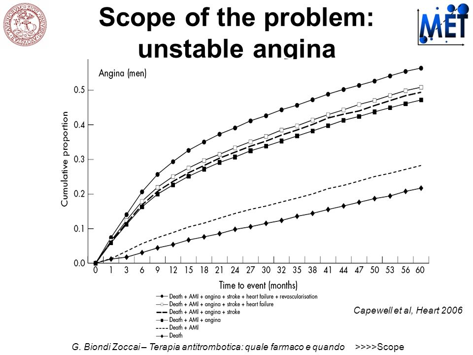 Scope of the problem: unstable angina