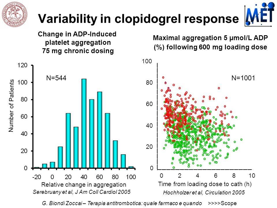Variability in clopidogrel response