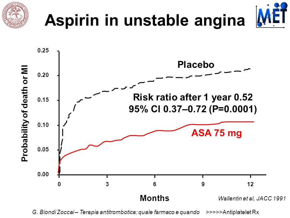 Aspirin in unstable angina