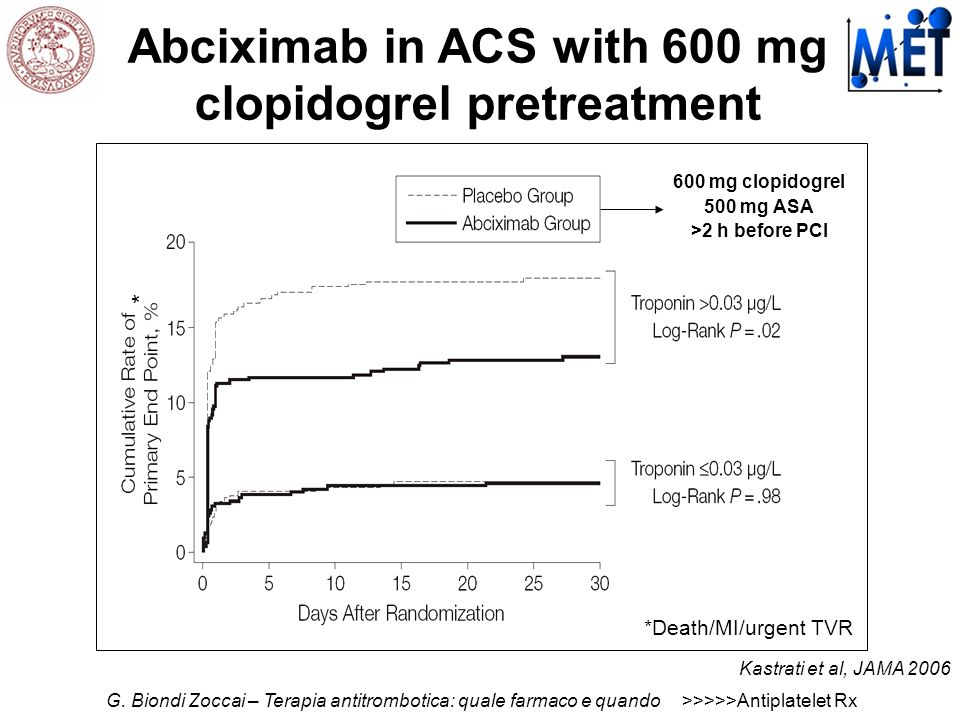 Abciximab in ACS with 600 mg clopidogrel pretreatment