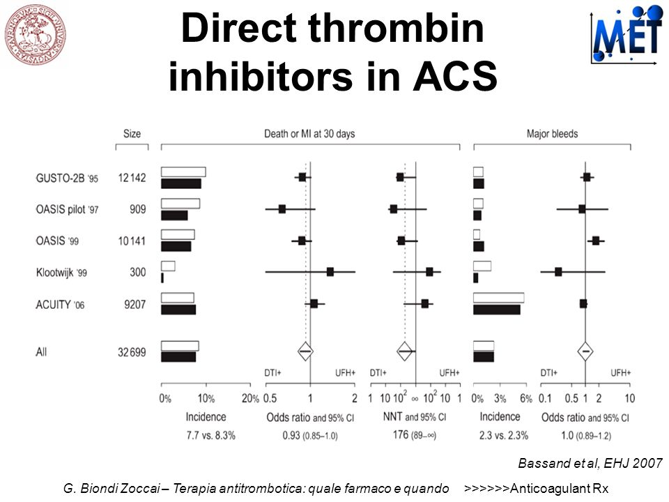 Direct thrombin inhibitors in ACS
