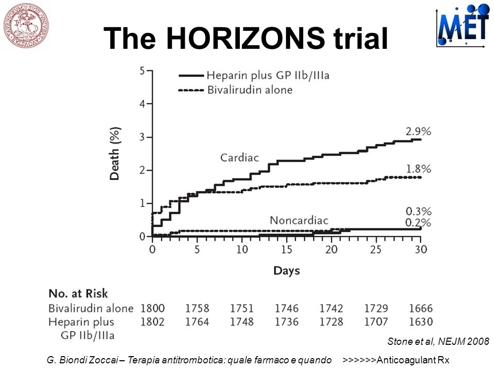 The HORIZONS trial Stone et al, NEJM 2008