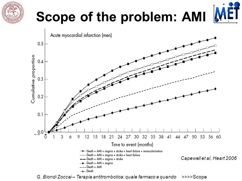 Scope of the problem: AMI
