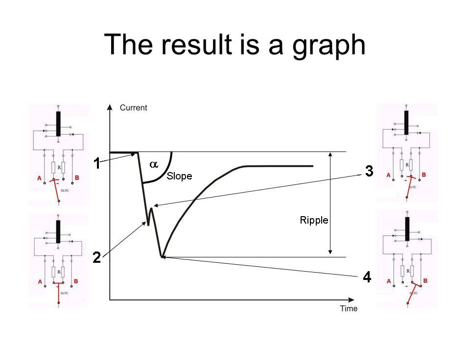 dynamic resistance measurement