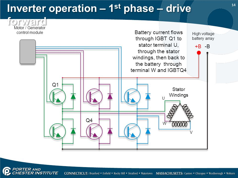 Inverter operation – 1st phase – drive forward