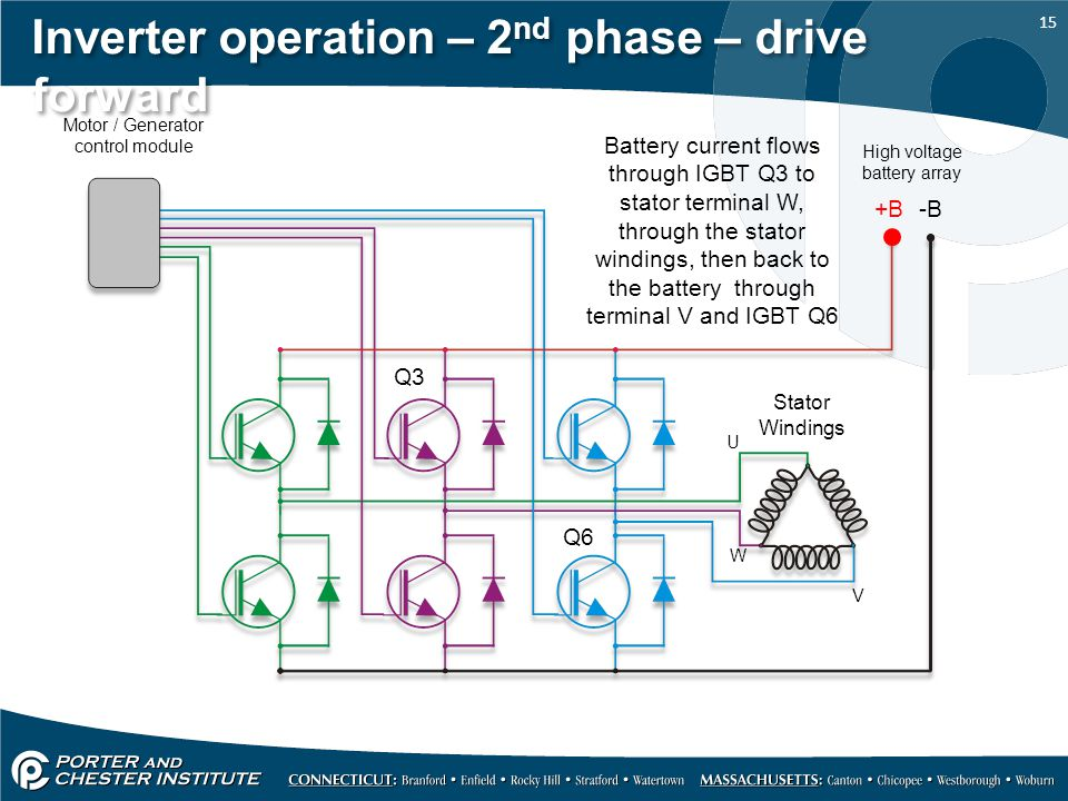 Inverter operation – 2nd phase – drive forward
