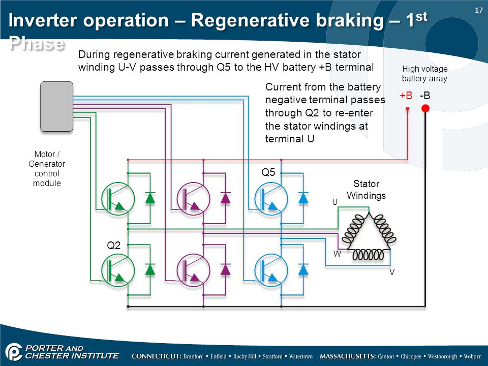 Inverter operation – Regenerative braking – 1st Phase