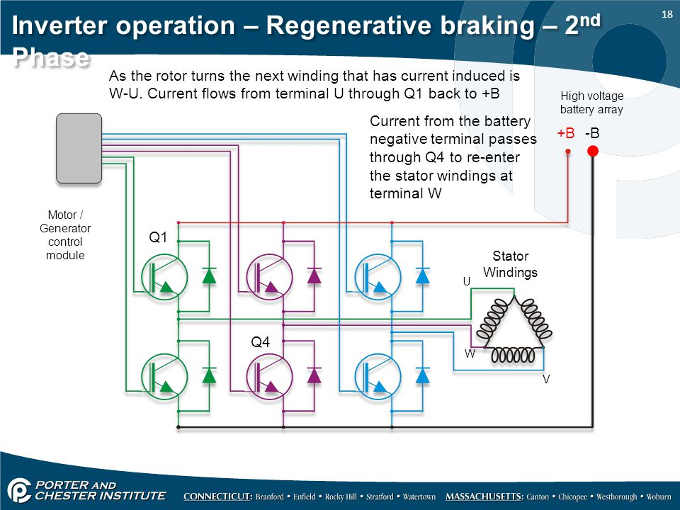 Inverter operation – Regenerative braking – 2nd Phase