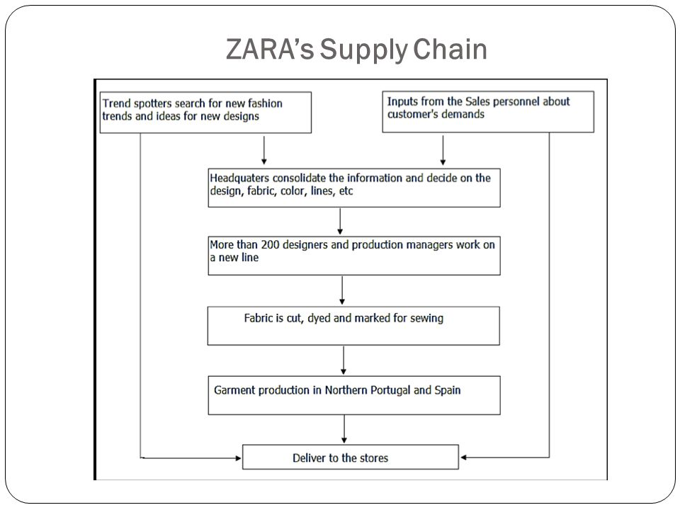 supply chain zara vs gap Buys clothes at the zara chain because they are cheap,  such long supply chain lead times that for them it would seem  (like the american chain gap and.