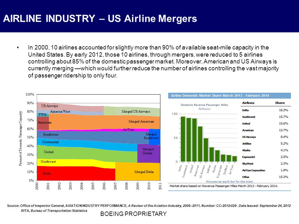 the us airline industry in 2012 1 the proposed merger of us airways and american airlines: the rush to closed airline systems august 8, 2012 diana l moss and kevin mitchell1 executive summary.
