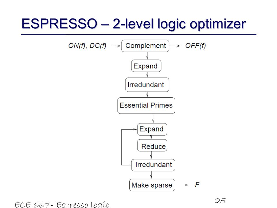 ESPRESSO – 2-level logic optimizer