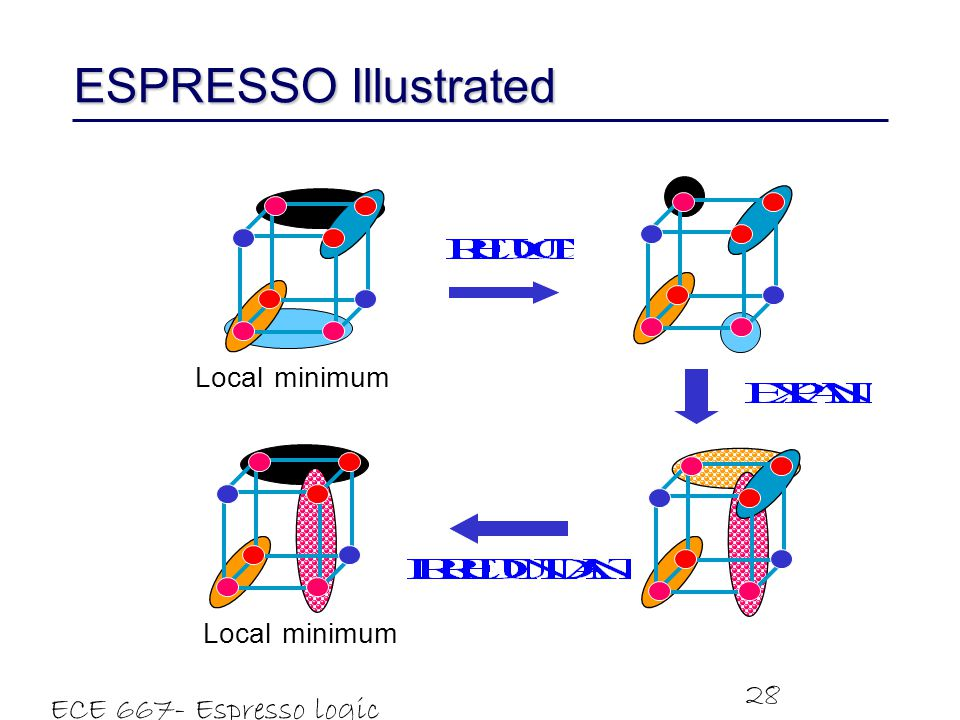 ESPRESSO Illustrated ECE 667- Espresso logic minimizer minimum Local