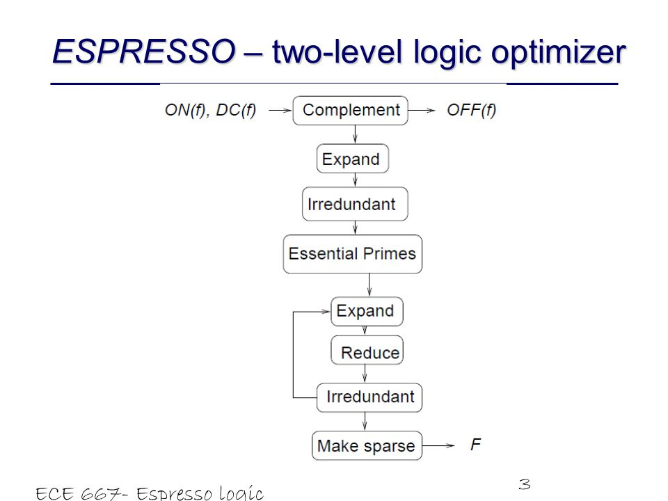 ESPRESSO – two-level logic optimizer