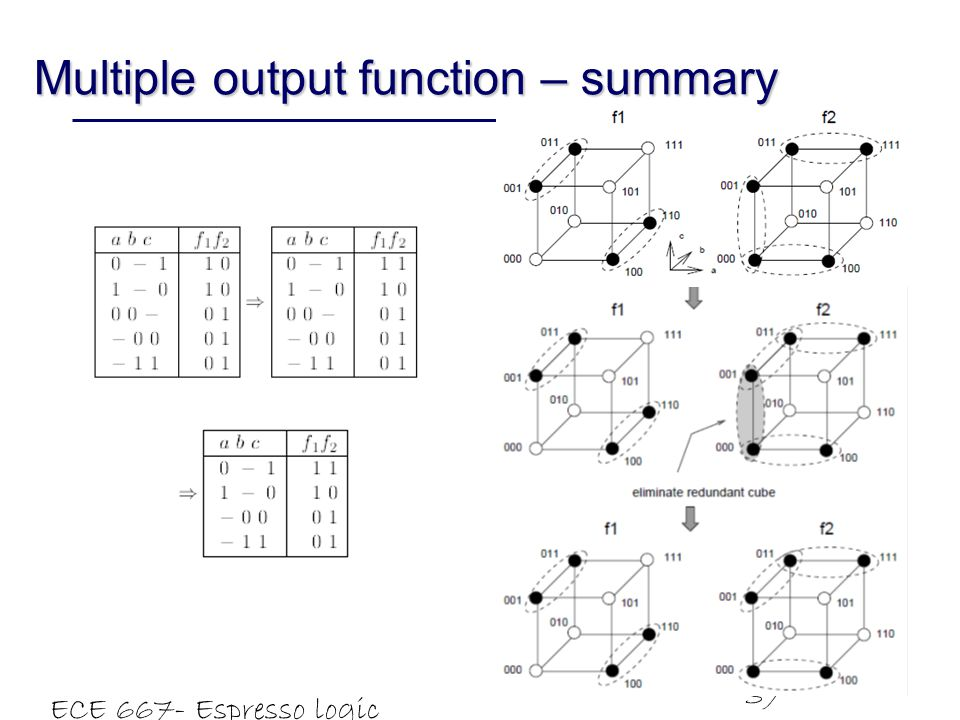 Multiple output function – summary