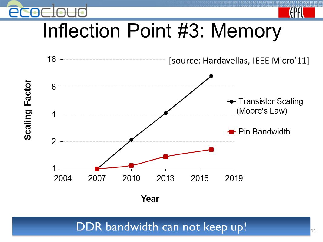 Inflection Point #3: Memory