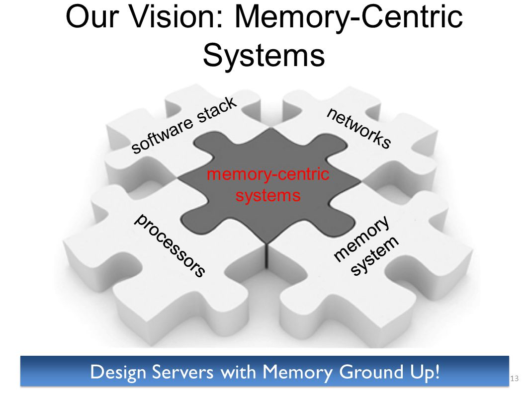 Our Vision: Memory-Centric Systems