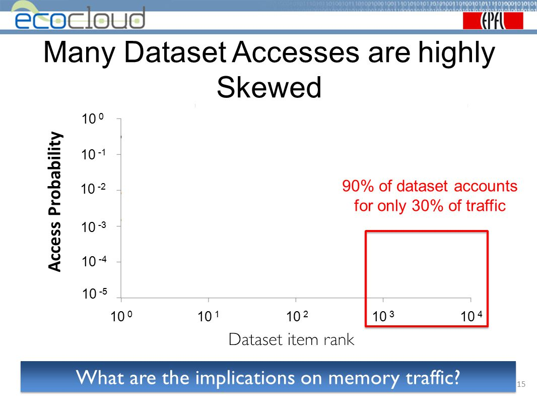 Many Dataset Accesses are highly Skewed