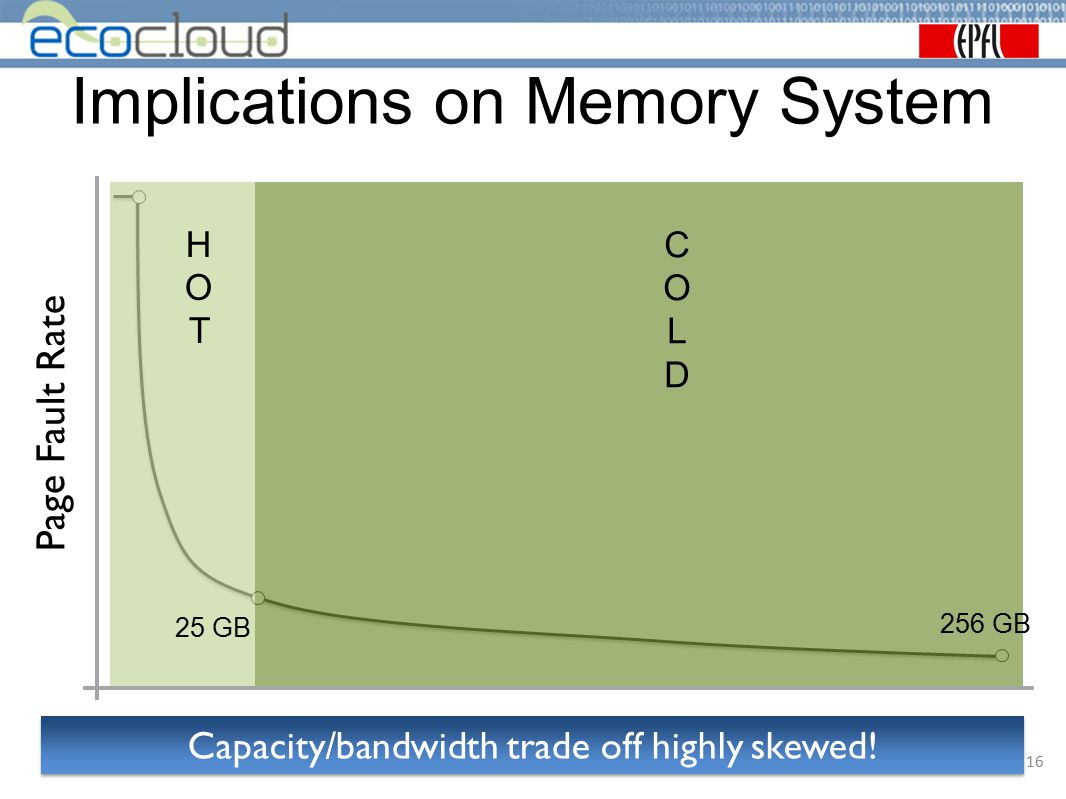 Implications on Memory System