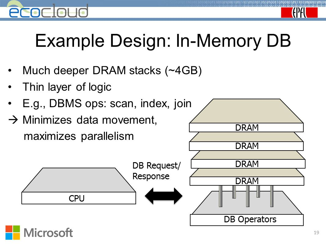 Example Design: In-Memory DB