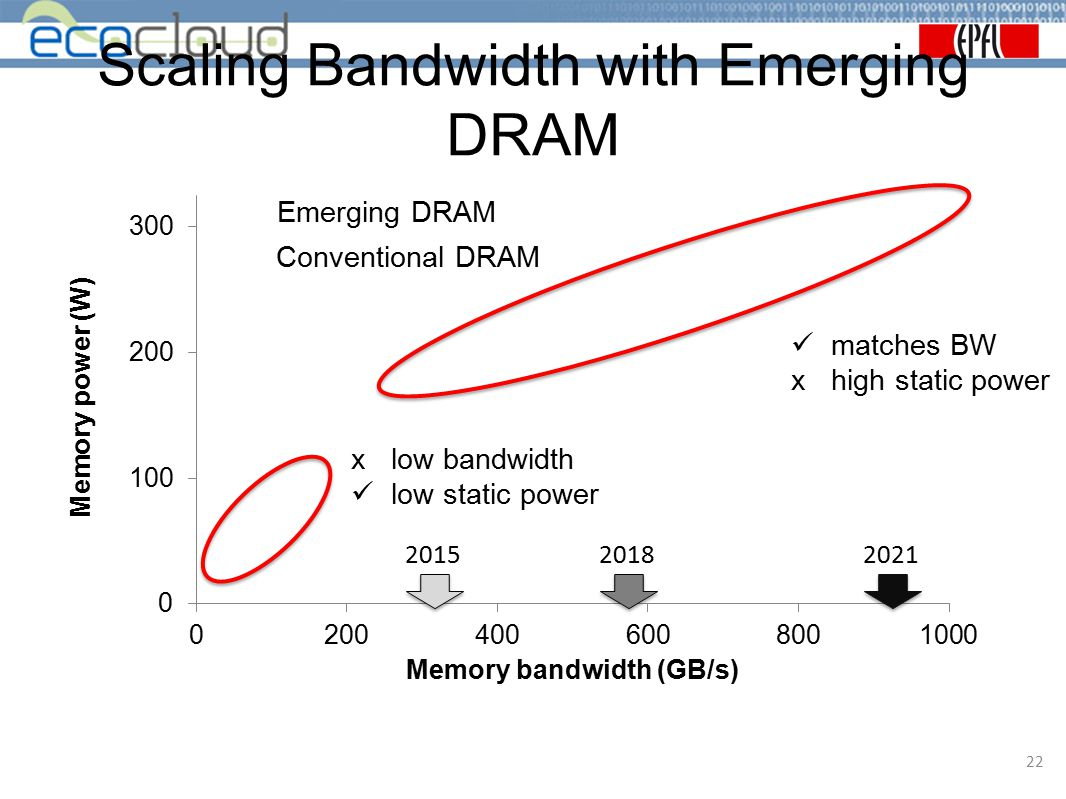 Scaling Bandwidth with Emerging DRAM