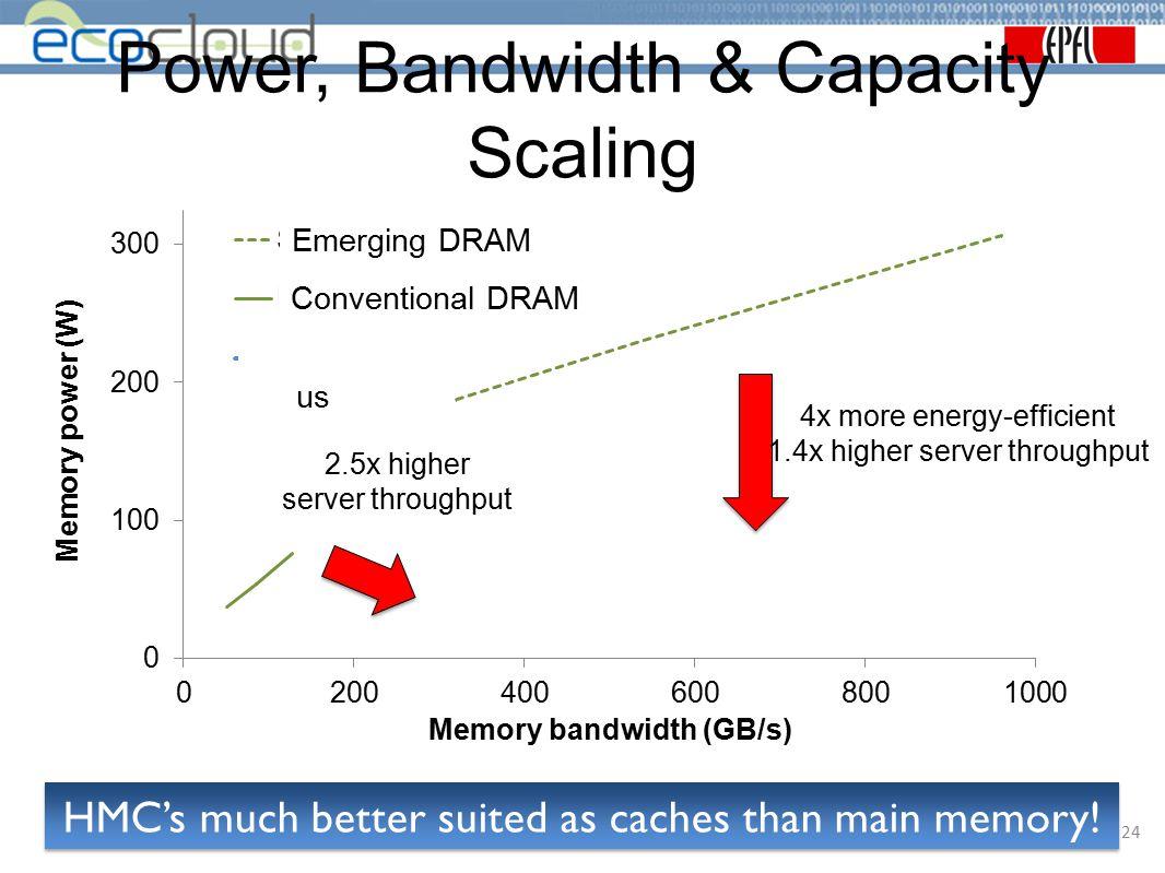 Power, Bandwidth & Capacity Scaling