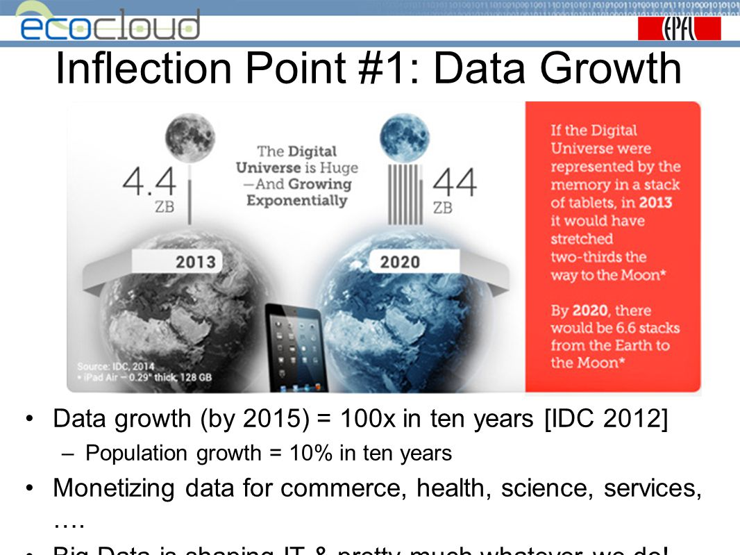 Inflection Point #1: Data Growth