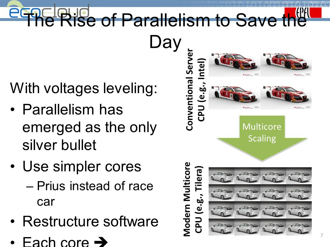 The Rise of Parallelism to Save the Day