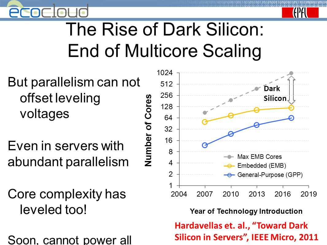 The Rise of Dark Silicon: End of Multicore Scaling