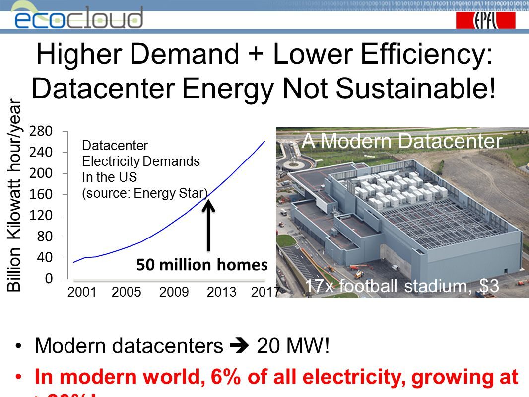 Higher Demand + Lower Efficiency: Datacenter Energy Not Sustainable!
