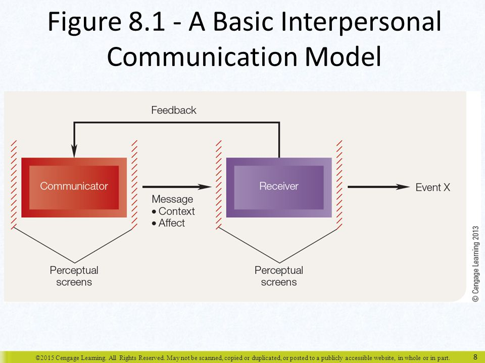 Chapter 8 Communication - ppt download  Chapter 8 Commu...