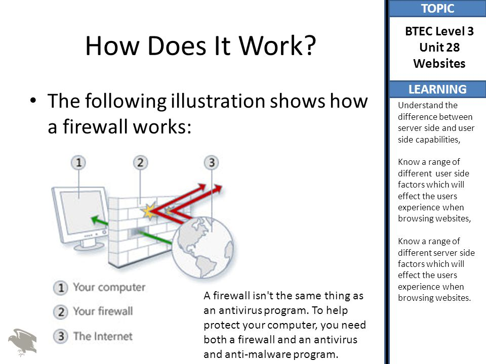 How Does It Work The following illustration shows how a firewall works:
