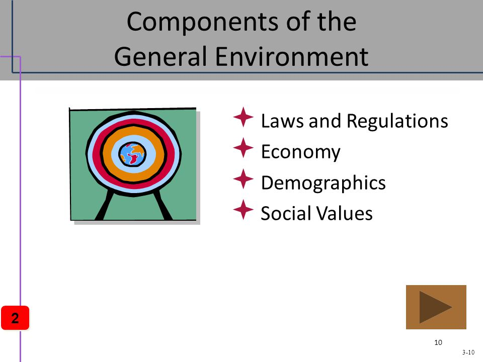 what are the components of demographic environment Geographic environment the 6 environments that effect business are not things you can change they are things you react to laws and rules reflecting social/cultural changes in the demographic make-up of the citizens df sociocultural.