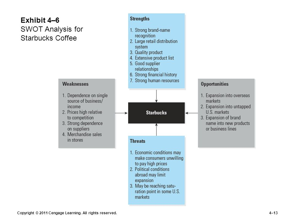 starbucks external analysis Second, the external analysis is used for analyzing the market starbucks is operating in third, the strategic options possible for starbucks are analyzed last, an explanation.