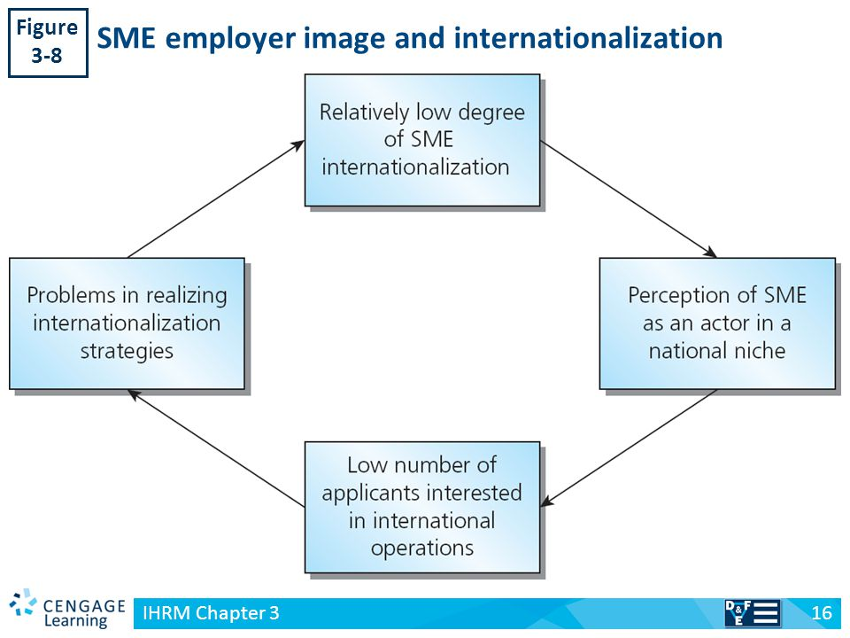 challenges for hrm in internationalized smes International human resources: 2009 by nelson education ltdtypical challenges for ihrm in internationalized smes documents similar to ihrm chapter 3.
