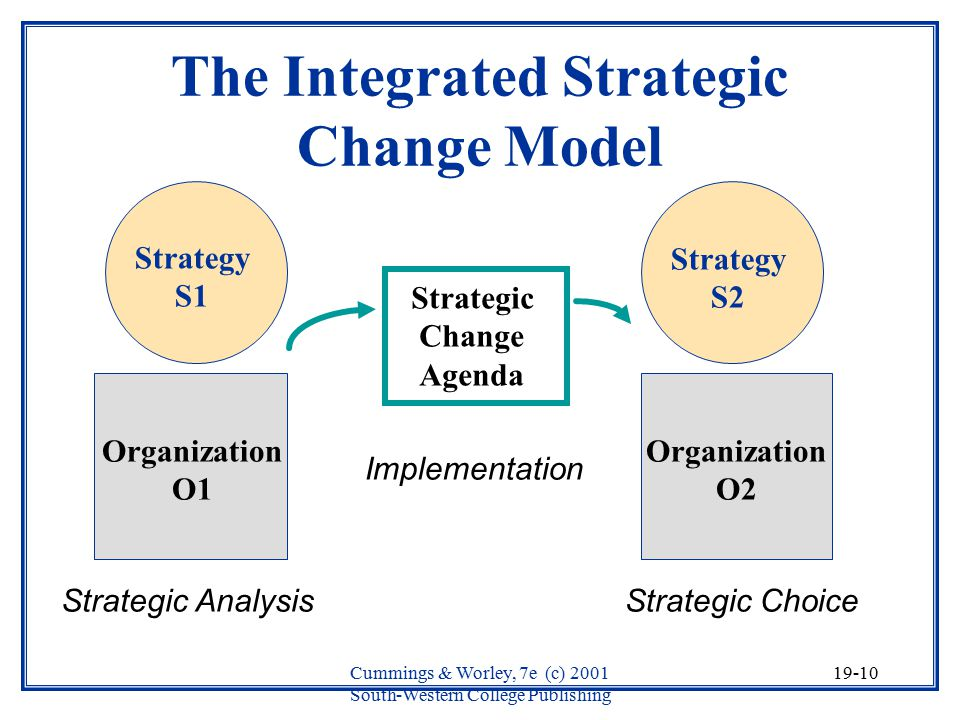 strategic change in an organization The state of missouri cabinet team has developed a management change agenda to improve how our government operates like any other organization,  strategic.