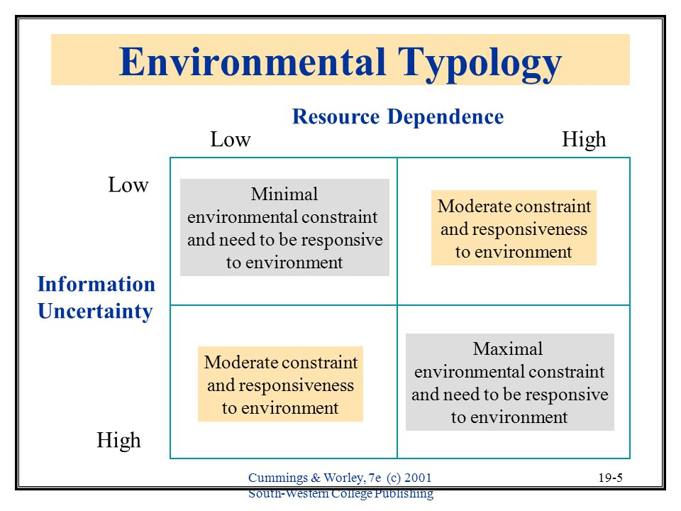 Environmental Typology