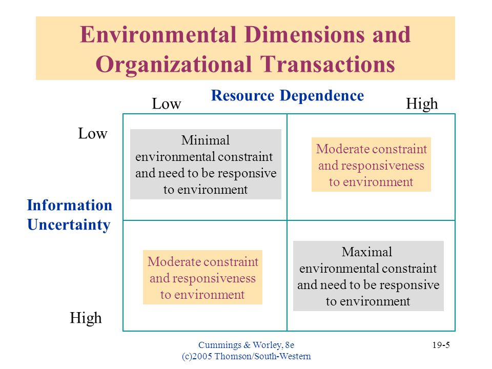 resource dependence internal environment essay Open systems theory  environment as dictated by its resource providers although there is a great  resource dependence perspective.