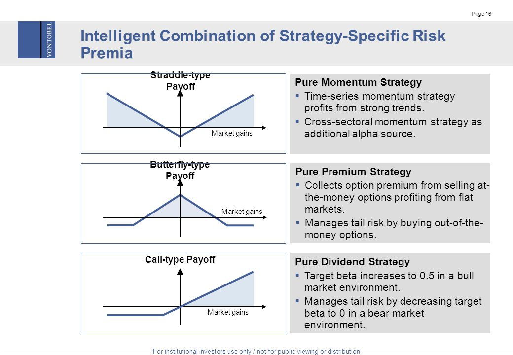 Options strategies combo
